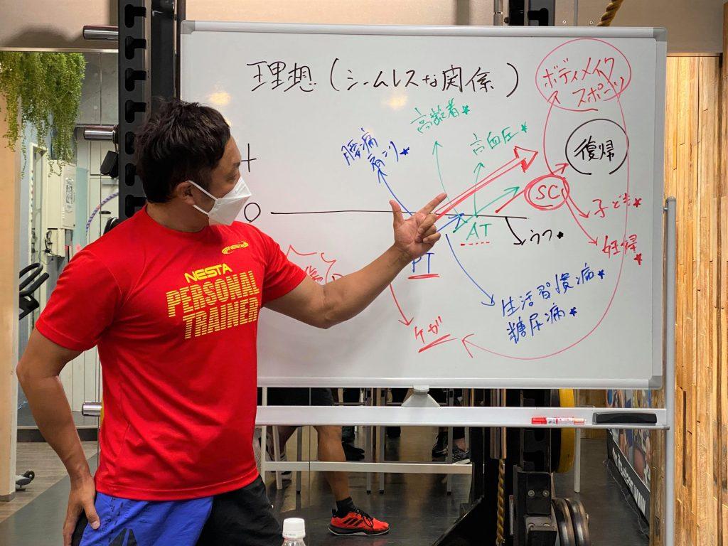 【レポート更新】パーソナルトレーナー養成スクール Day3